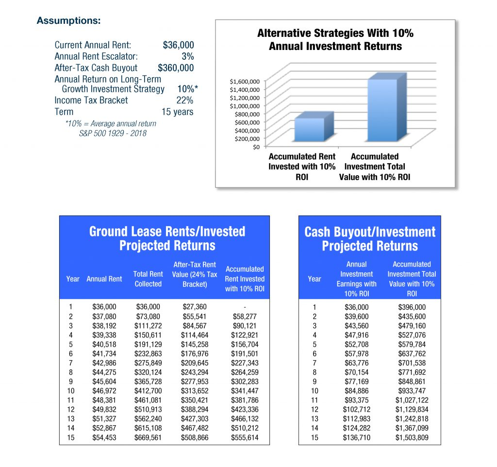 Cell Tower Leases as Investments